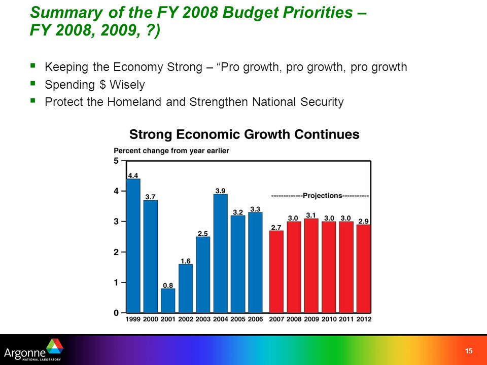 15 Summary of the FY 2008 Budget Priorities – FY 2008, 2009, ?)  Keeping the Economy Strong – Pro growth, pro growth, pro growth  Spending $ Wisely  Protect the Homeland and Strengthen National Security