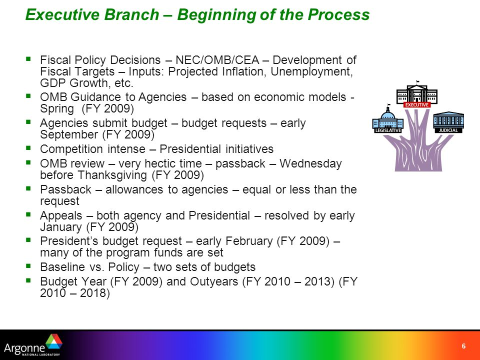 6 Executive Branch – Beginning of the Process  Fiscal Policy Decisions – NEC/OMB/CEA – Development of Fiscal Targets – Inputs: Projected Inflation, Unemployment, GDP Growth, etc.