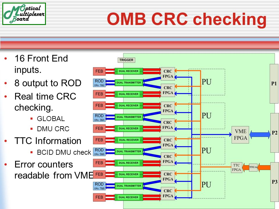 OMB CRC checking 16 Front End inputs. 8 output to ROD Real time CRC checking.