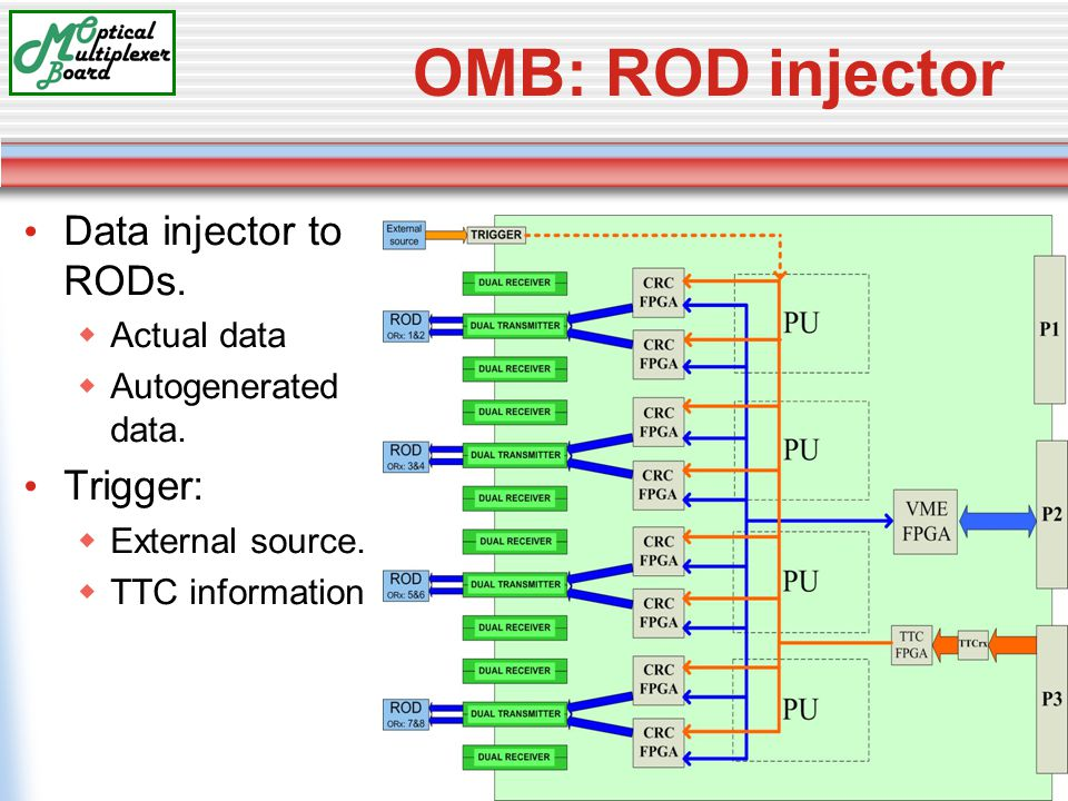 OMB: ROD injector Data injector to RODs.  Actual data  Autogenerated data.