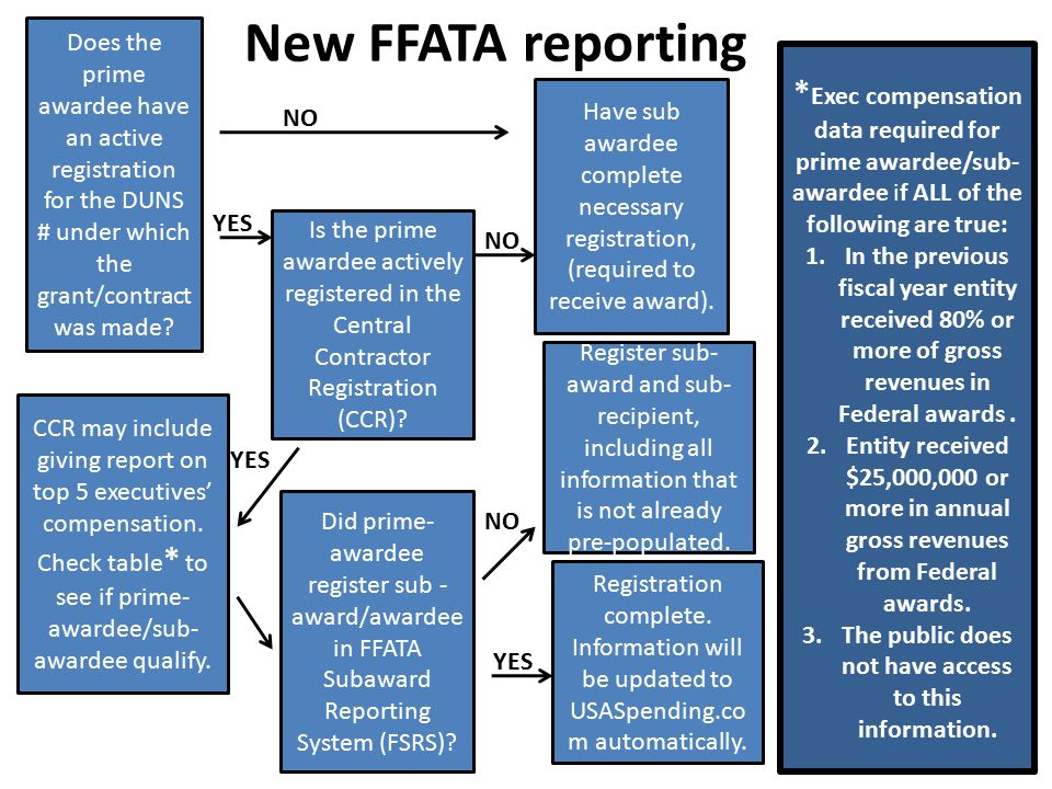 New FFATA reporting Does the prime awardee have an active registration for the DUNS # under which the grant/contract was made.