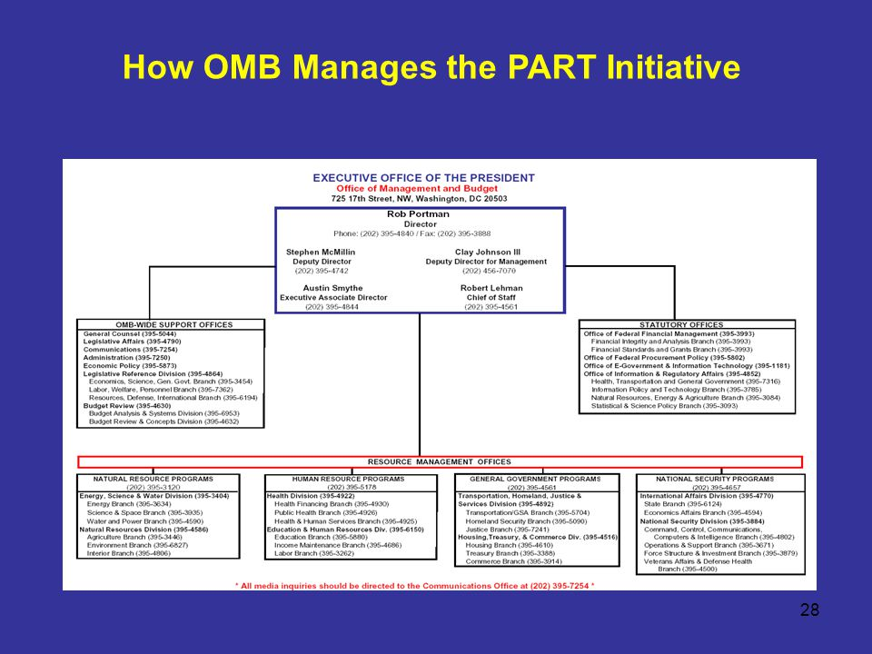 28 How OMB Manages the PART Initiative