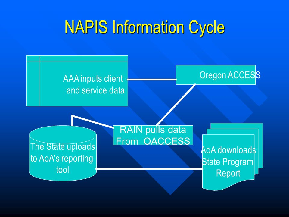 NAPIS Information Cycle Oregon ACCESS RAIN pulls data From OACCESS AoA downloads State Program Report The State uploads to AoA's reporting tool AAA inputs client and service data