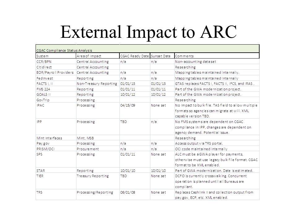 External Impact to ARC