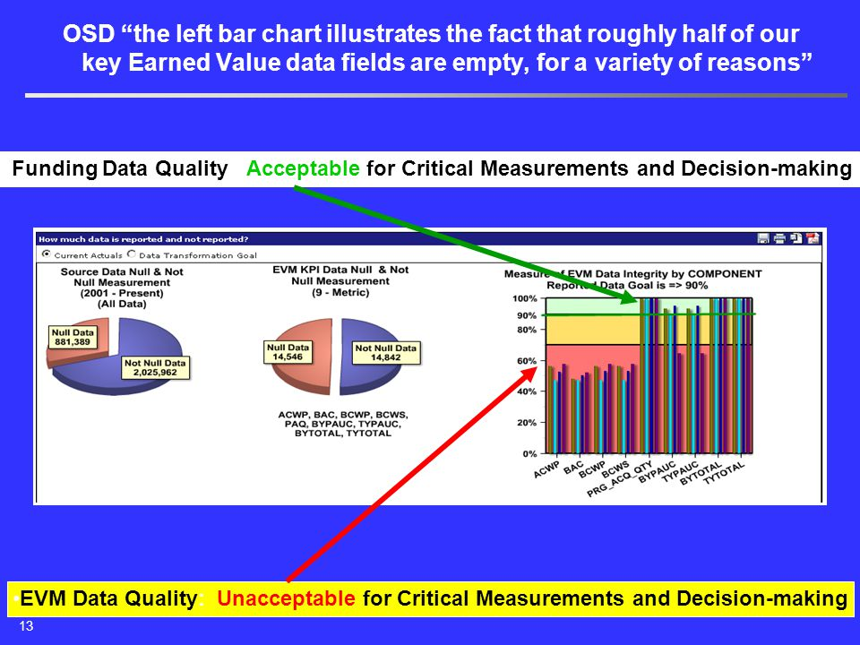 """OSD """"the left bar chart illustrates the fact that roughly half of our key Earned Value data fields are empty, for a variety of reasons"""" EVM Data Quali"""