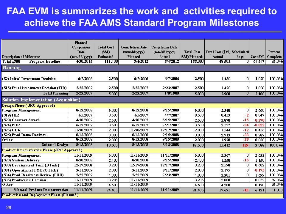 FAA EVM is summarizes the work and activities required to achieve the FAA AMS Standard Program Milestones 26
