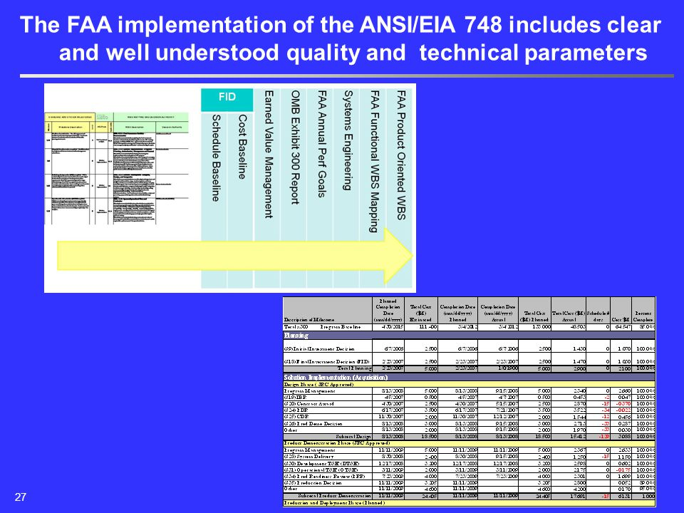 The FAA implementation of the ANSI/EIA 748 includes clear and well understood quality and technical parameters 27