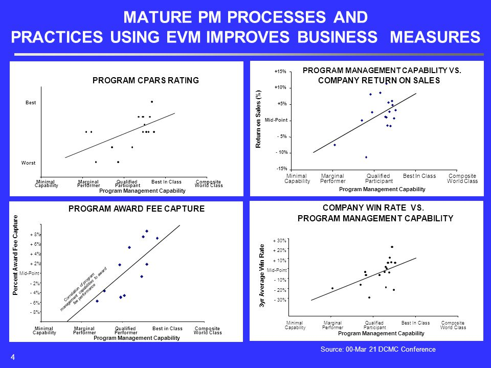 MATURE PM PROCESSES AND PRACTICES USING EVM IMPROVES BUSINESS MEASURES PROGRAM CPARS RATING Program Management Capability Worst Best Minimal Capability Marginal Performer Qualified Participant Best In ClassComposite World Class - 8% - 6% - 4% - 2% Mid-Point + 2% + 4% + 6% + 8% Correlation of program management capabilities to award fee performance Composite World Class Minimal Capability Program Management Capability Percent Award Fee Capture Qualified Performer Best in ClassMarginal Performer PROGRAM AWARD FEE CAPTURE Marginal Performer PROGRAM MANAGEMENT CAPABILITY VS.