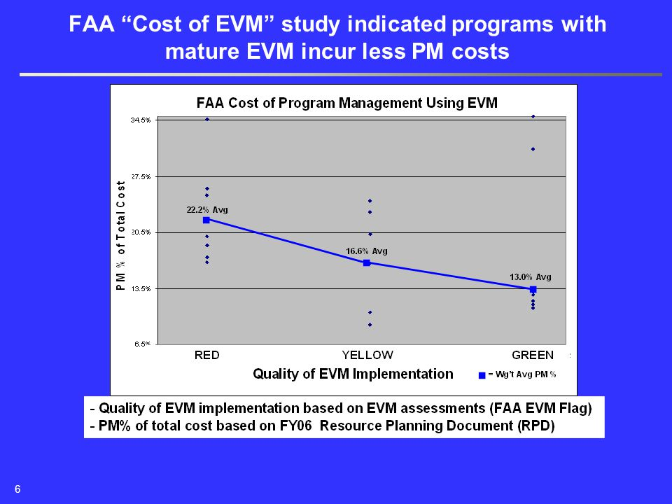"""FAA """"Cost of EVM"""" study indicated programs with mature EVM incur less PM costs 6"""