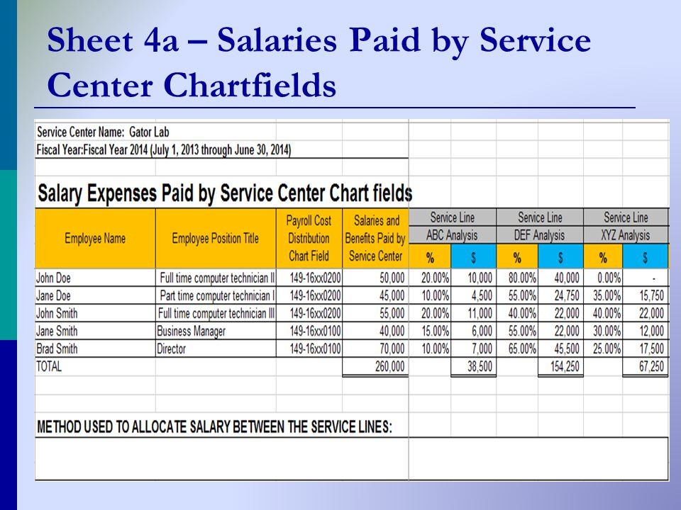 Sheet 4a – Salaries Paid by Service Center Chartfields