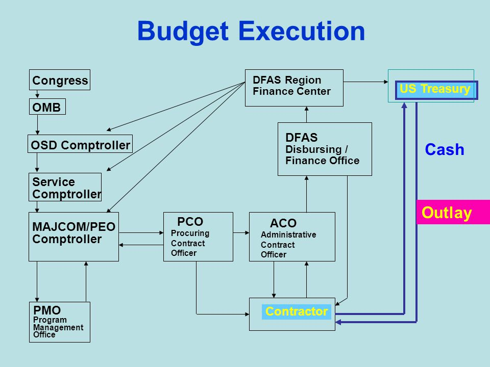 Budget Execution DFAS Region Finance Center US Treasury DFAS Disbursing / Finance Office ACO Administrative Contract Officer Contractor PCO Procuring