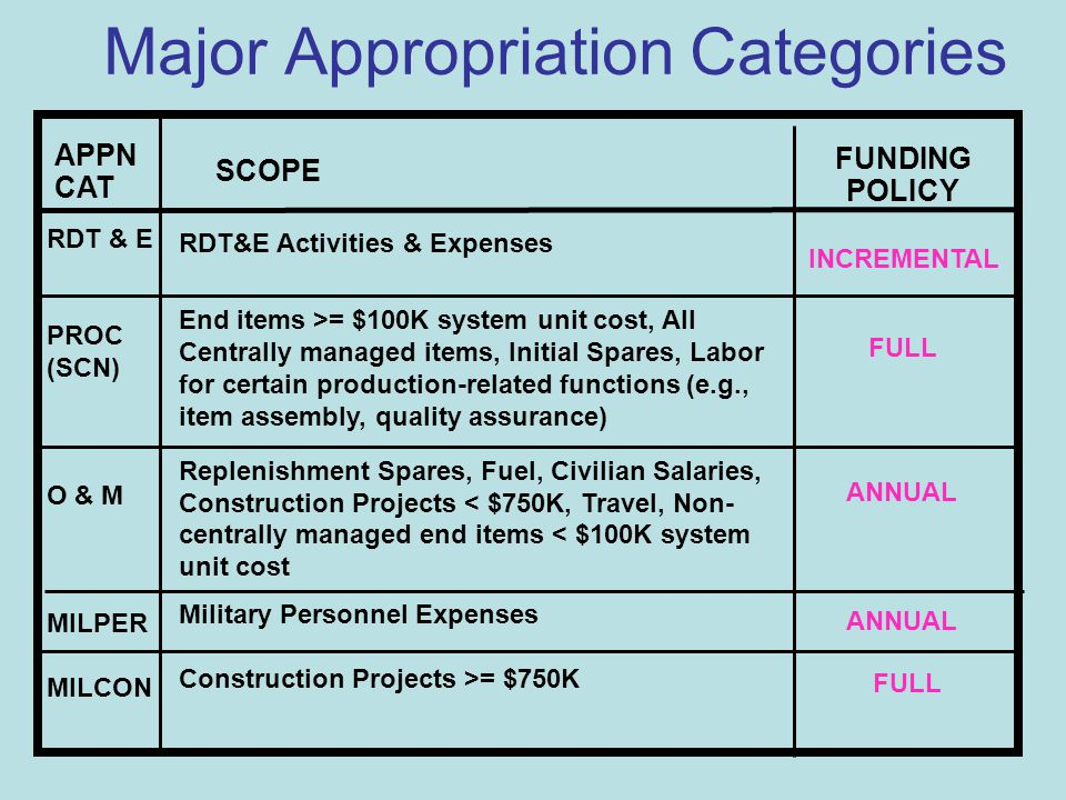 DoD Appropriation Structure Level of Control for Below Threshold Reprogramming Purposes Projects RDT&E Budget Activity Program Elements Procurement Budget Activity Line Item Sub Activity MILPER Budget Activity Group Sub Activity O&M Activity Group Budget Activity Project MILCON Budget Activity Group