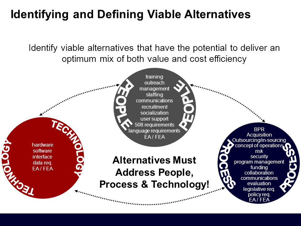 Identify viable alternatives that have the potential to deliver an optimum mix of both value and cost efficiency Alternatives Must Address People, Process & Technology.