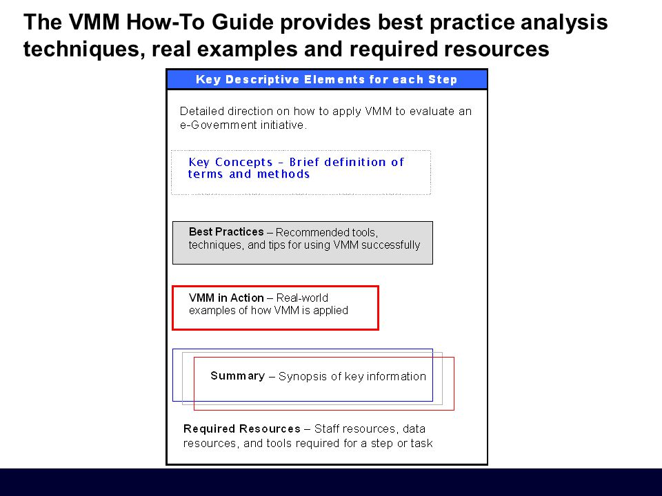 The VMM How-To Guide provides best practice analysis techniques, real examples and required resources