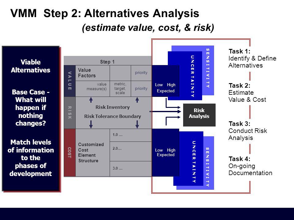 R I S K priority 3.0 … 2.0… V A L U E COST 1.0 … metric, target, scale value measure(s) Value Factors Customized Cost Element Structure VMM Step 2: Al