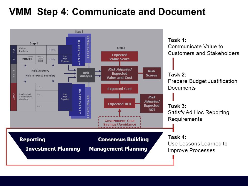 VMM Step 4: Communicate and Document ReportingConsensus Building Investment Planning Management Planning Expected Value Score Expected Cost Risk Adjusted Expected Value and Cost Risk Scores Expected ROI Risk Adjusted Expected ROI Government Cost Savings/Avoidance S E N S I T I V I T Y U N C E R T A I N T Y Risk Inventory S E N S I T I V I T Y Step 1 Low High Expected R I S K Low High Expected priority 3.0 … 2.0… V A L U E COST 1.0 … metric, target, scale value measure(s) Value Factors Customized Cost Element Structure Risk Analysis Step 2 Step 3 Task 2: Prepare Budget Justification Documents Task 3: Satisfy Ad Hoc Reporting Requirements Task 4: Use Lessons Learned to Improve Processes Task 1: Communicate Value to Customers and Stakeholders Risk Inventory Risk Tolerance Boundary