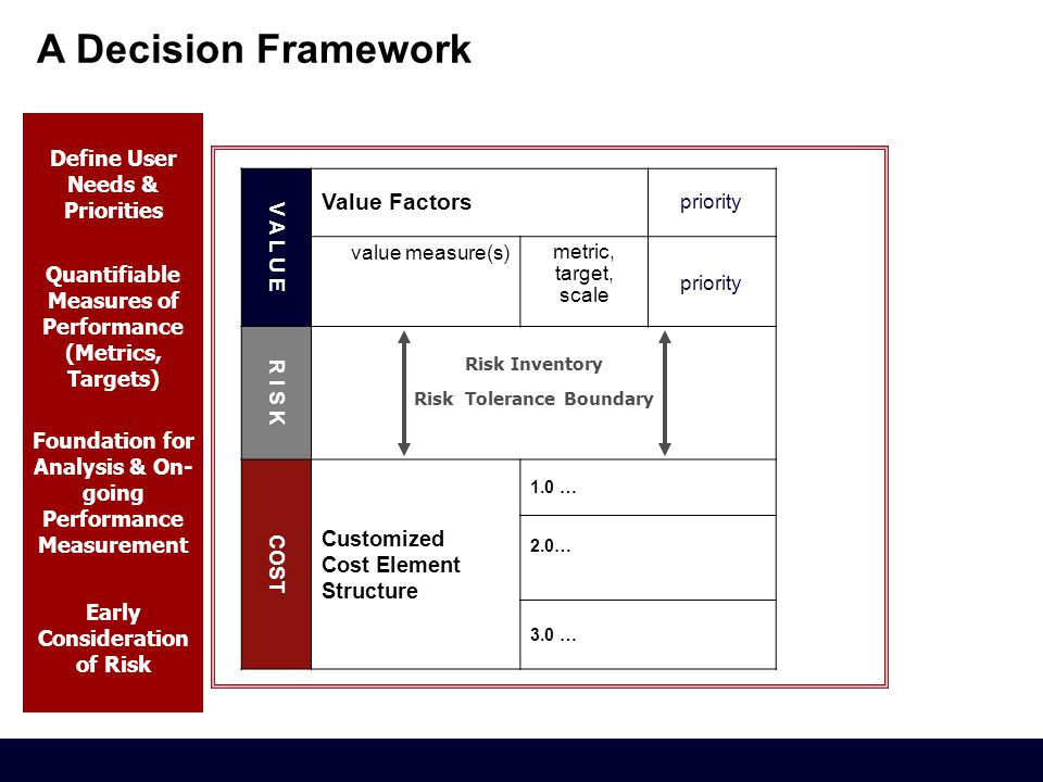 A Decision Framework V A L U E Value Factors priority value measure(s) metric, target, scale priority R I S K COST Customized Cost Element Structure 1.0 … 2.0… 3.0 … Risk Inventory Risk Tolerance Boundary Define User Needs & Priorities Quantifiable Measures of Performance (Metrics, Targets) Foundation for Analysis & On- going Performance Measurement Early Consideration of Risk