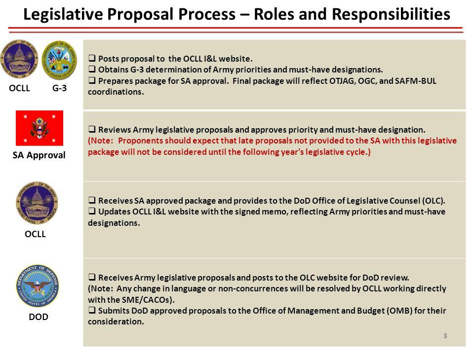 4 Legislative Proposal Process – Roles and Responsibilities  Posts proposal to the OCLL I&L website.
