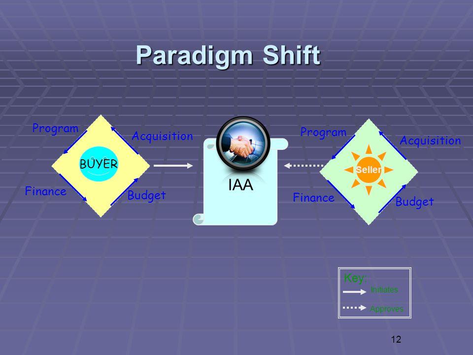 Paradigm Shift IAA Key: Initiates Approves 12 Program Finance Budget BUYER Acquisition Program Finance Budget Acquisition Seller