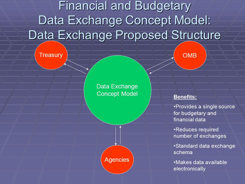 Financial and Budgetary Data Exchange Concept Model: Data Exchange Proposed Structure Benefits: Provides a single source for budgetary and financial data Reduces required number of exchanges Standard data exchange schema Makes data available electronically Data Exchange Concept Model OMB Agencies Treasury