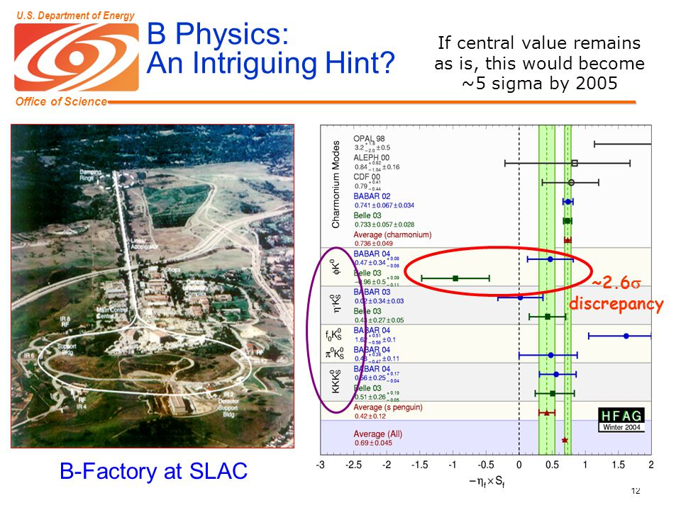 Office of Science U.S. Department of Energy 12 B Physics: An Intriguing Hint? If central value remains as is, this would become ~5 sigma by 2005 B-Fac