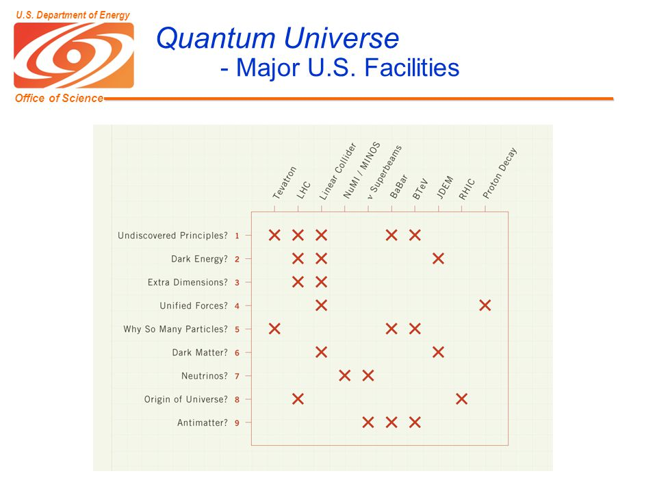 Office of Science U.S. Department of Energy Quantum Universe - Major U.S. Facilities