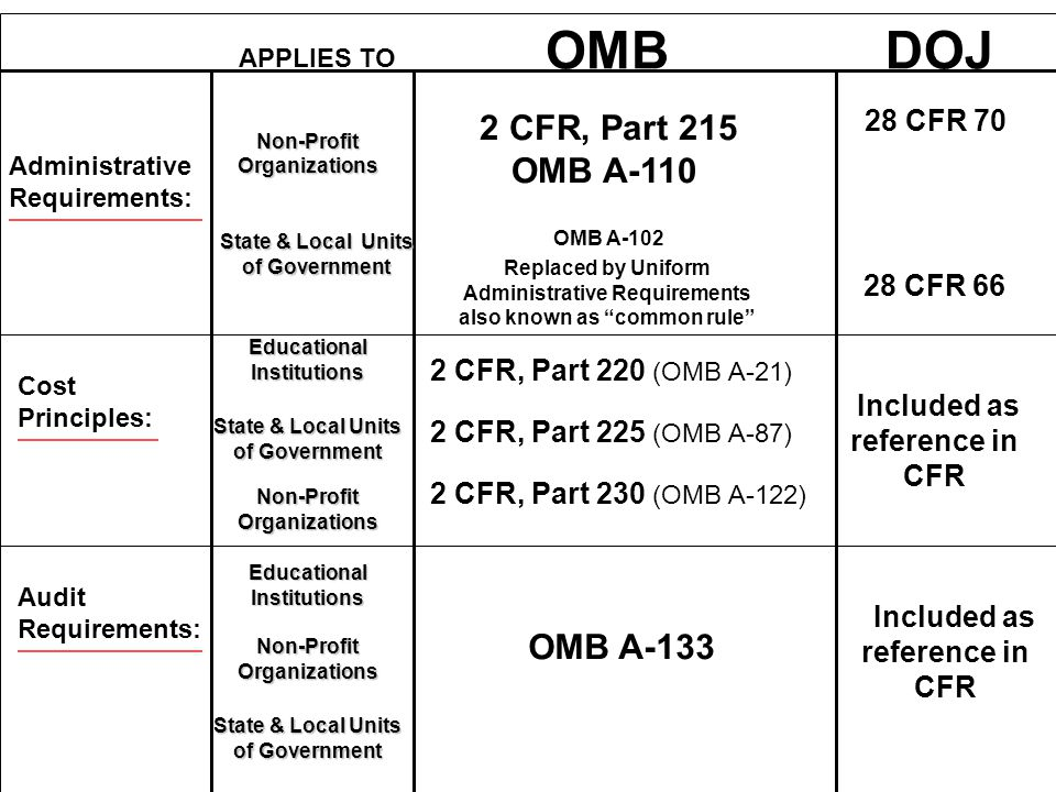 OMB Administrative Requirements: 2 CFR, Part 215 OMB A-110 Replaced by Uniform Administrative Requirements also known as common rule Cost Principles: 2 CFR, Part 220 (OMB A-21) 2 CFR, Part 225 (OMB A-87) 2 CFR, Part 230 (OMB A-122) Audit Requirements: OMB A-133 OMB A-102 28 CFR 70 28 CFR 66 Included as reference in CFR DOJ APPLIES TO Non-Profit Organizations State & Local Units of Government Educational Institutions Non-Profit Organizations State & Local Units of Government Educational Institutions Non-Profit Organizations State & Local Units of Government