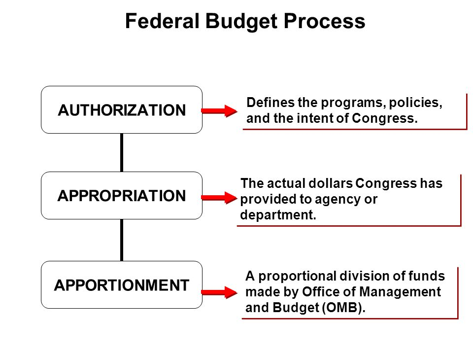 AUTHORIZATION APPROPRIATION APPORTIONMENT Federal Budget Process Defines the programs, policies, and the intent of Congress.