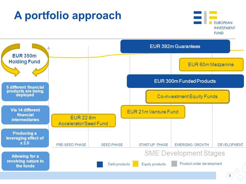 Two lending products for EUR 700m 9 First Loss Portfolio Guarantee (FLPG)Portfolio Risk Sharing Loan (PRSL)