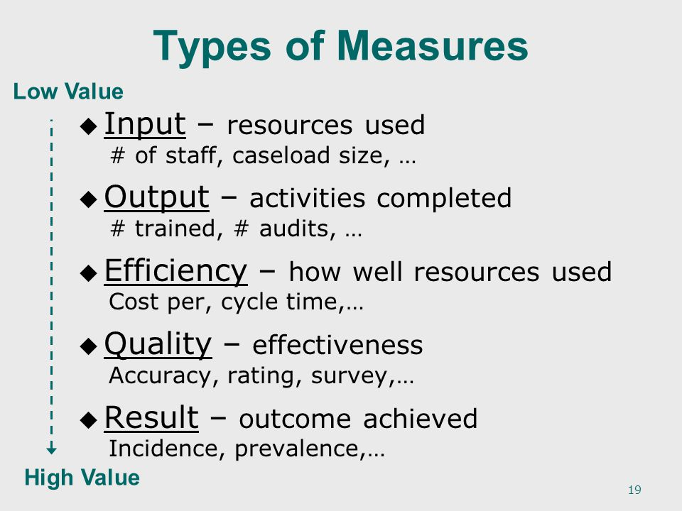19 Types of Measures   Input – resources used # of staff, caseload size, …   Output – activities completed # trained, # audits, …   Efficiency – how well resources used Cost per, cycle time,…   Quality – effectiveness Accuracy, rating, survey,…   Result – outcome achieved Incidence, prevalence,… Low Value High Value