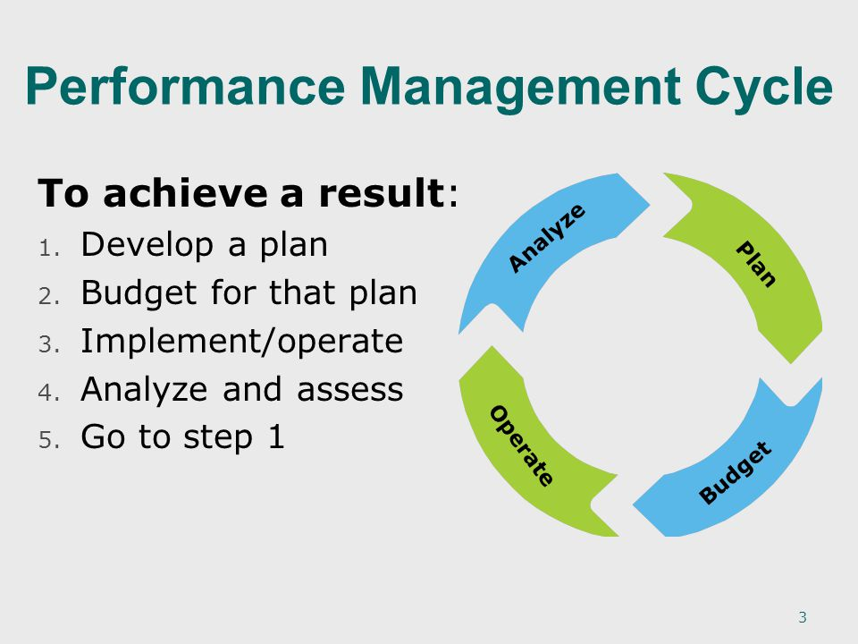 3 Performance Management Cycle Plan Budget Operate Analyze To achieve a result: 1.