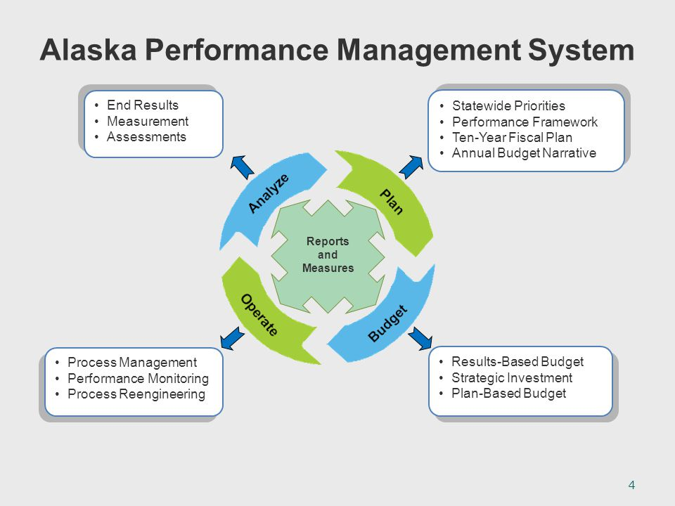 Statewide Priorities Performance Framework Ten-Year Fiscal Plan Annual Budget Narrative Statewide Priorities Performance Framework Ten-Year Fiscal Plan Annual Budget Narrative Results-Based Budget Strategic Investment Plan-Based Budget Results-Based Budget Strategic Investment Plan-Based Budget Process Management Performance Monitoring Process Reengineering Process Management Performance Monitoring Process Reengineering End Results Measurement Assessments End Results Measurement Assessments Reports and Measures Alaska Performance Management System 4