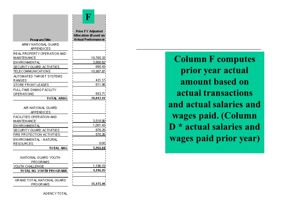 Column F computes prior year actual amount based on actual transactions and actual salaries and wages paid.