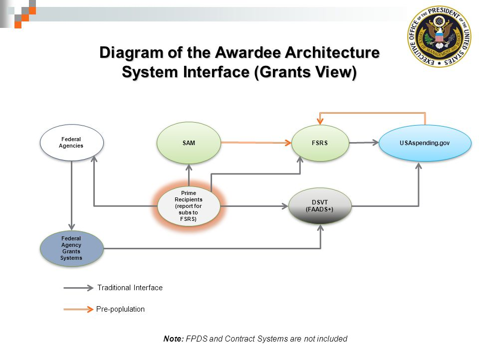 Federal Agencies SAM FSRS USAspending.gov Traditional Interface Diagram of the Awardee Architecture System Interface (Grants View) DSVT (FAADS+) Prime Recipients (report for subs to FSRS) Federal Agency Grants Systems Pre-poplulation Note: FPDS and Contract Systems are not included