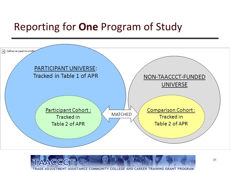 Reporting for One Program of Study 31 NON-TAACCCT-FUNDED UNIVERSE PARTICIPANT UNIVERSE: Tracked in Table 1 of APR Participant Cohort : Tracked in Tabl