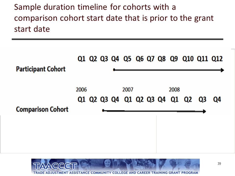 Sample duration timeline for cohorts with a comparison cohort start date that is prior to the grant start date 39