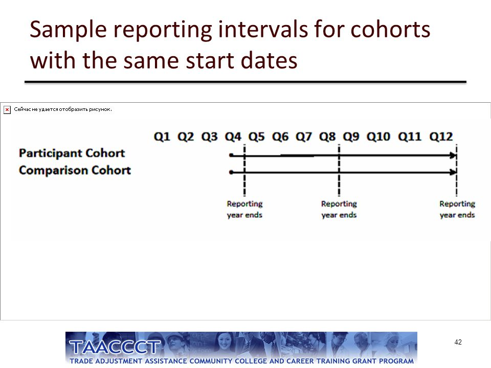 Sample reporting intervals for cohorts with the same start dates 42