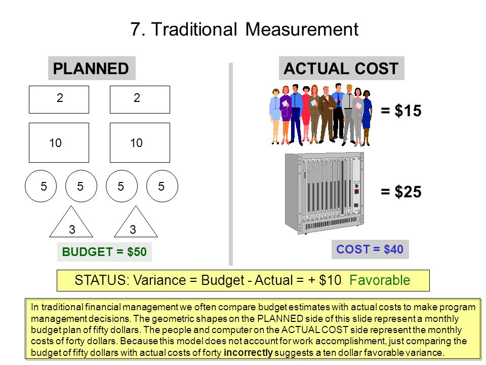 7. Traditional Measurement ACTUAL COSTPLANNED 22 10 5555 33 BUDGET = $50 = $15 = $25 COST = $40 STATUS: Variance = Budget - Actual = + $10 Favorable I