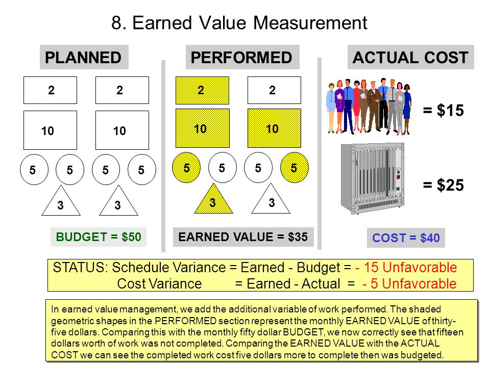 8. Earned Value Measurement PLANNED 22 10 5555 33 BUDGET = $50 ACTUAL COST = $15 = $25 COST = $40 STATUS: Schedule Variance = Earned - Budget = - 15 U