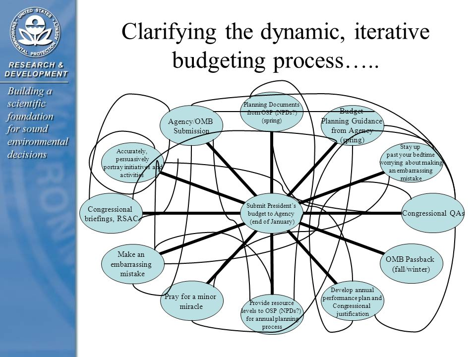 Clarifying the dynamic, iterative budgeting process…..