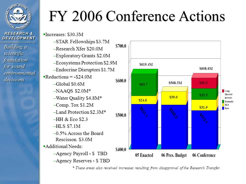 FY 2006 Conference Actions  Increases: $30.3M –STAR Fellowships $3.7M –Research Xfer $20.0M –Exploratory Grants $2.0M –Ecosystems Protection $2.9M –E