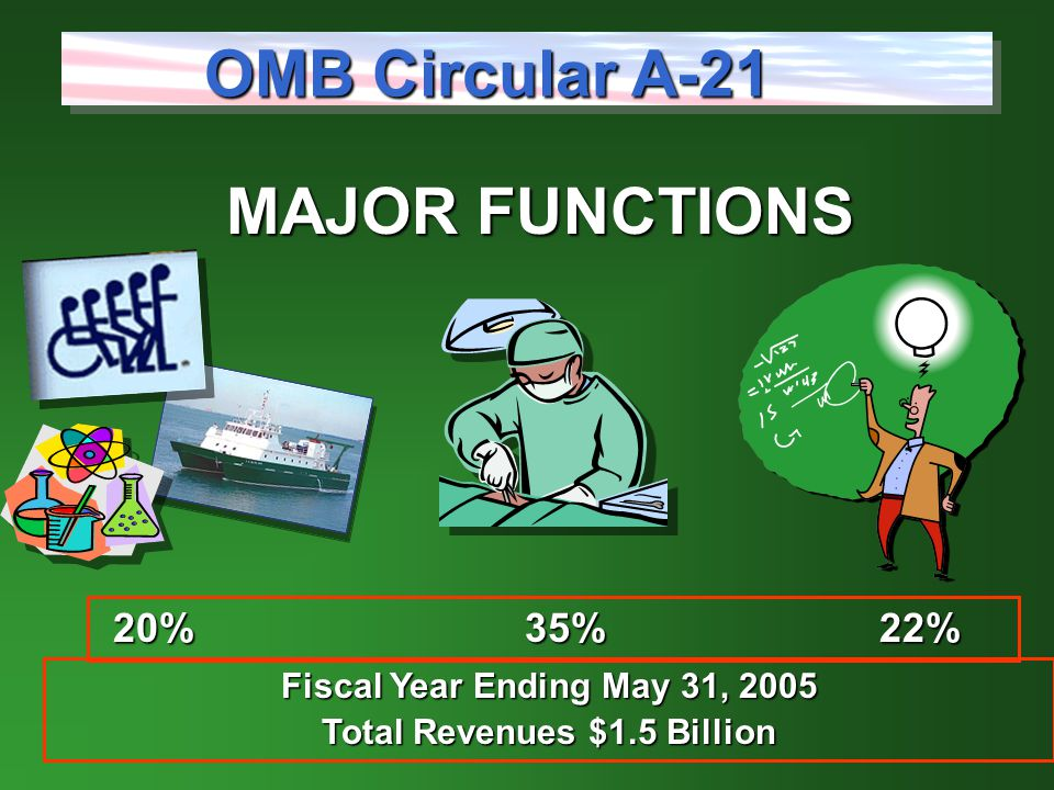 MAJOR FUNCTIONS OMB Circular A-21 20% 35% 22% Fiscal Year Ending May 31, 2005 Total Revenues $1.5 Billion