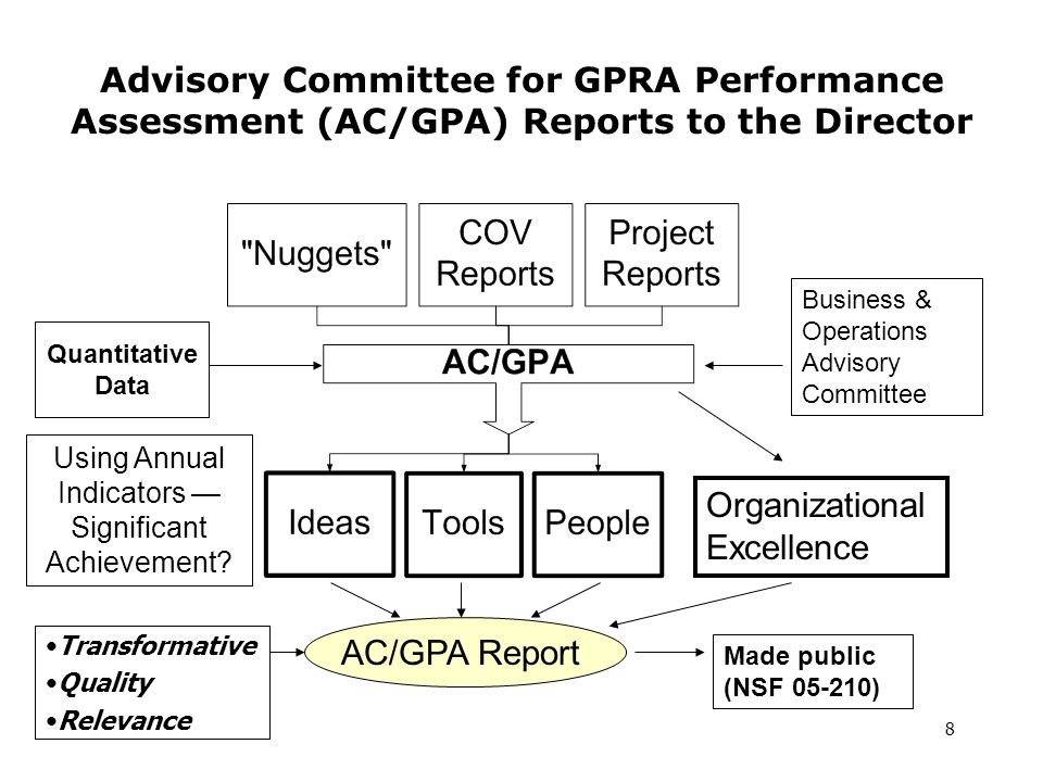 8 Advisory Committee for GPRA Performance Assessment (AC/GPA) Reports to the Director Using Annual Indicators — Significant Achievement.