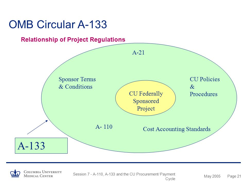 May 2005 Session 7 - A-110, A-133 and the CU Procurement/ Payment Cycle Page 20 OMB Circular A-133 What is A-133? –An Office of Management and Budget