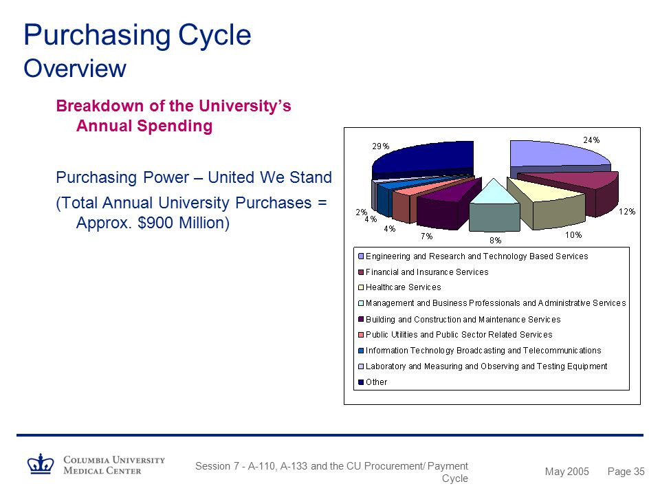 May 2005 Session 7 - A-110, A-133 and the CU Procurement/ Payment Cycle Page 34 Purchasing Cycle Overview Breakdown of the University's Annual Spendin