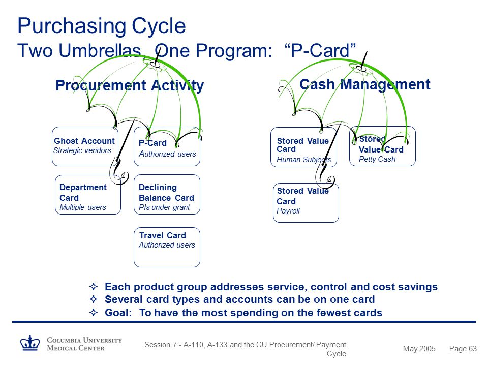May 2005 Session 7 - A-110, A-133 and the CU Procurement/ Payment Cycle Page 62 10/04 Safety Products Consolidation 11/04 12/0404/0506/05 09/05 Increa