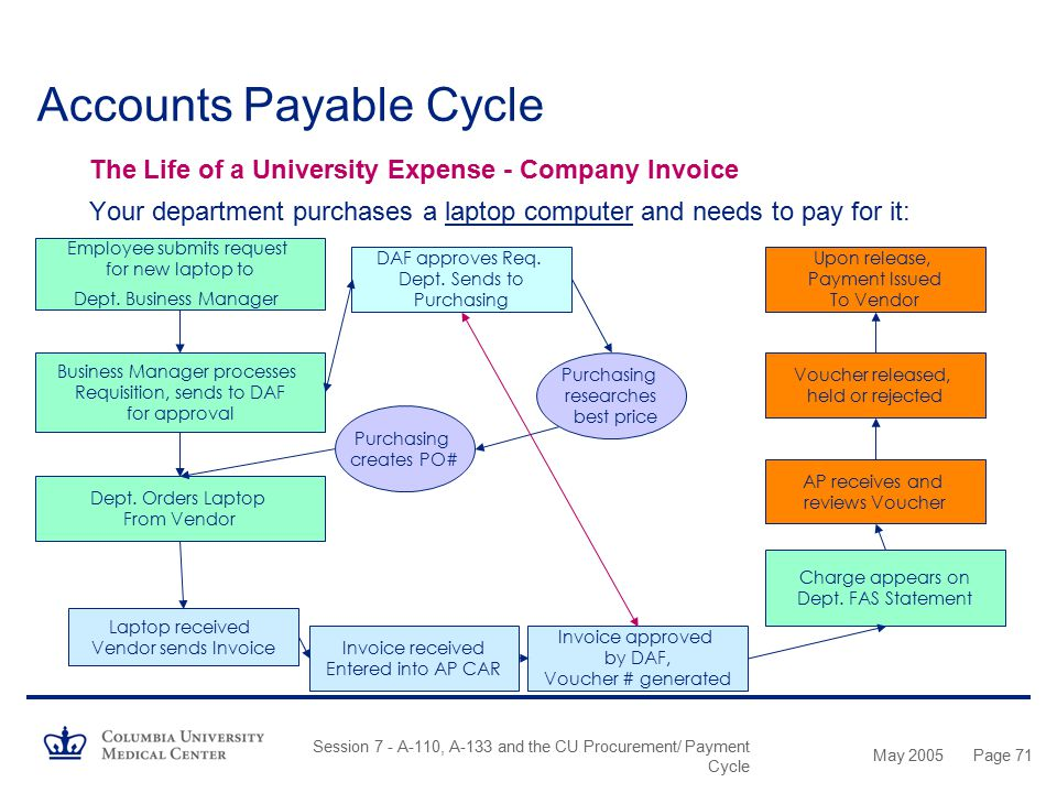 May 2005 Session 7 - A-110, A-133 and the CU Procurement/ Payment Cycle Page 70 Accounts Payable Cycle AP / CAR: What Is It? How Does It Work? –Accoun