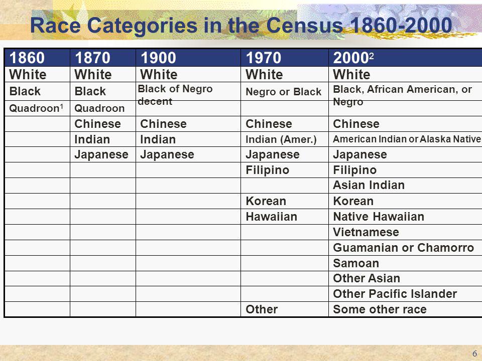 6 Some other raceOther Other Pacific Islander Other Asian Samoan Guamanian or Chamorro Vietnamese Native HawaiianHawaiian Korean Asian Indian Filipino