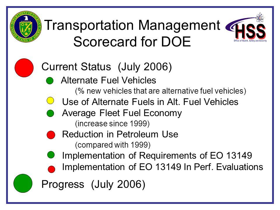 Transportation Management Scorecard for DOE Current Status (July 2006) Alternate Fuel Vehicles (% new vehicles that are alternative fuel vehicles) Use of Alternate Fuels in Alt.