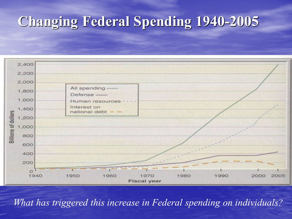 Changing Federal Spending 1940-2005 What has triggered this increase in Federal spending on individuals?